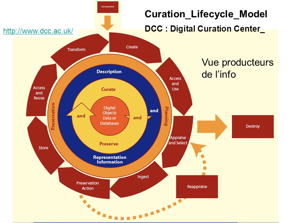 Gallezot Curation_Lifecycle_Model DCC : Digital Curation Center_ http://www.dcc.ac.uk/ Vue producteurs de linfo