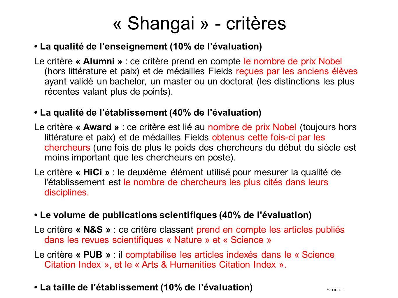 « Shangai » - critères La qualité de l'enseignement (10% de l'évaluation) Le critère « Alumni » : ce critère prend en compte le nombre de prix Nobel (