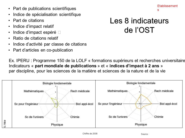 Les 8 indicateurs de lOST Part de publications scientifiques Indice de spécialisation scientifique Part de citations Indice dimpact relatif Indice dim