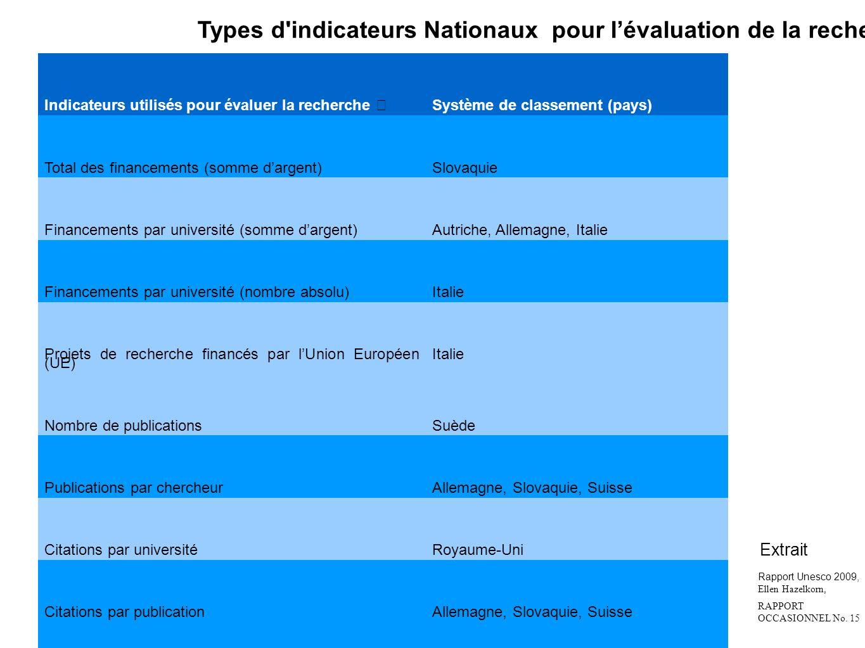 Indicateurs utilisés pour évaluer la recherche Système de classement (pays) Total des financements (somme dargent)Slovaquie Financements par universit