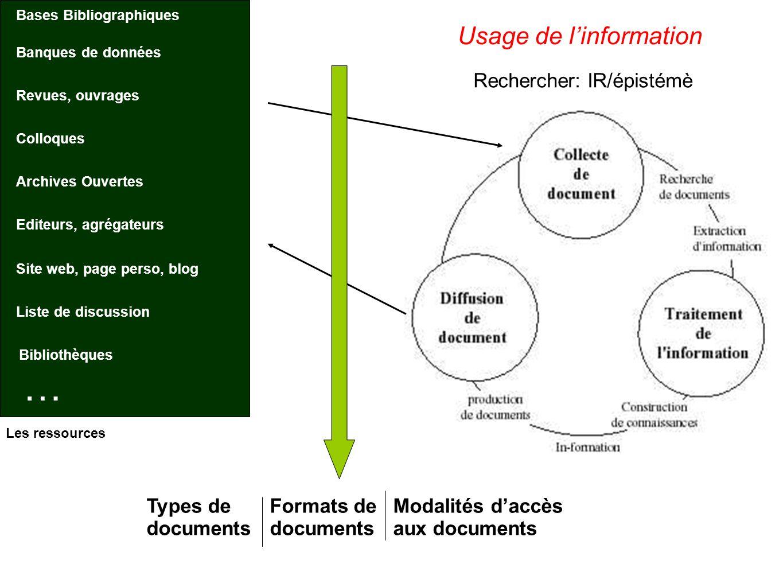 Types de documents Formats de documents Modalités daccès aux documents … Usage de linformation Rechercher: IR/épistémè Bases Bibliographiques Banques