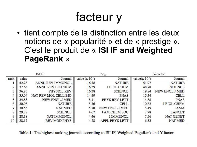facteur y tient compte de la distinction entre les deux notions de « popularité » et de « prestige ». Cest le produit de « ISI IF and Weighted PageRan