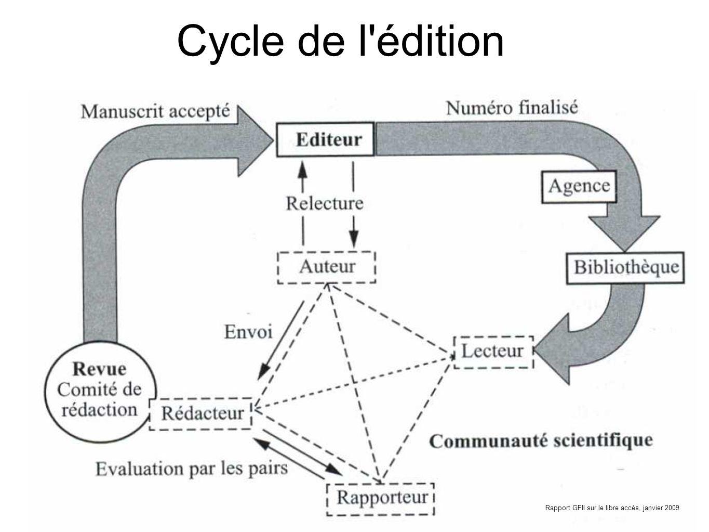 Cycle de l'édition Rapport GFII sur le libre accès, janvier 2009