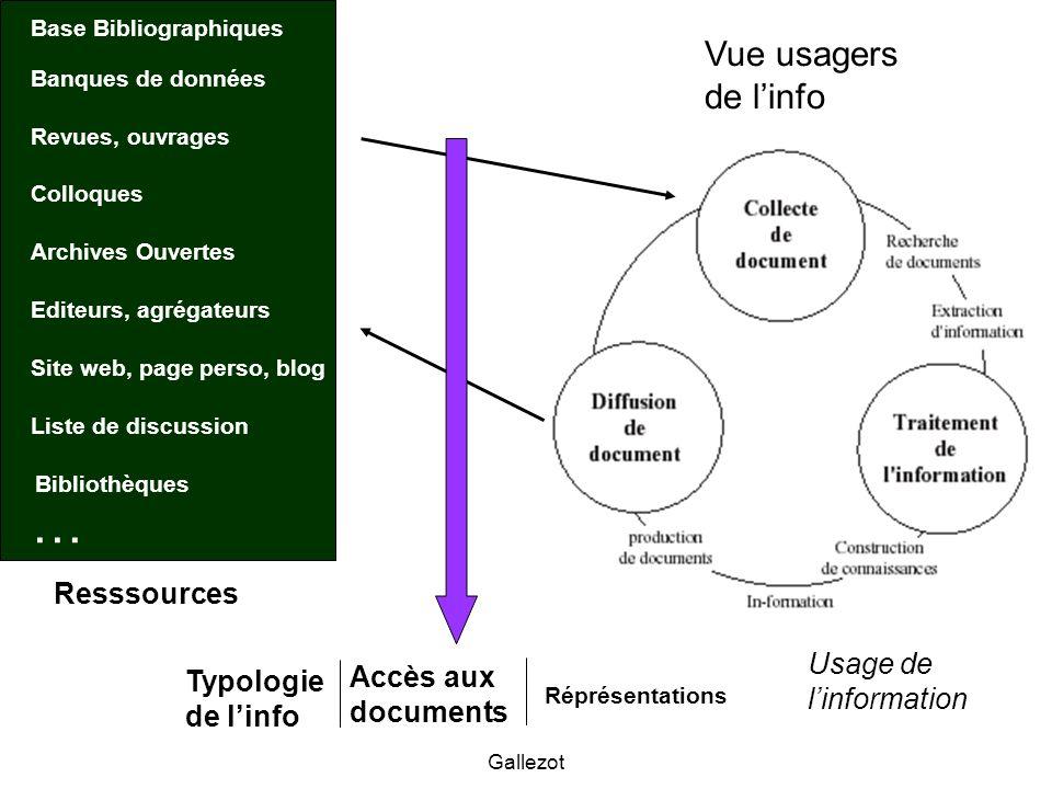 Gallezot Base Bibliographiques Banques de données Revues, ouvrages Colloques Site web, page perso, blog Liste de discussion Editeurs, agrégateurs Arch