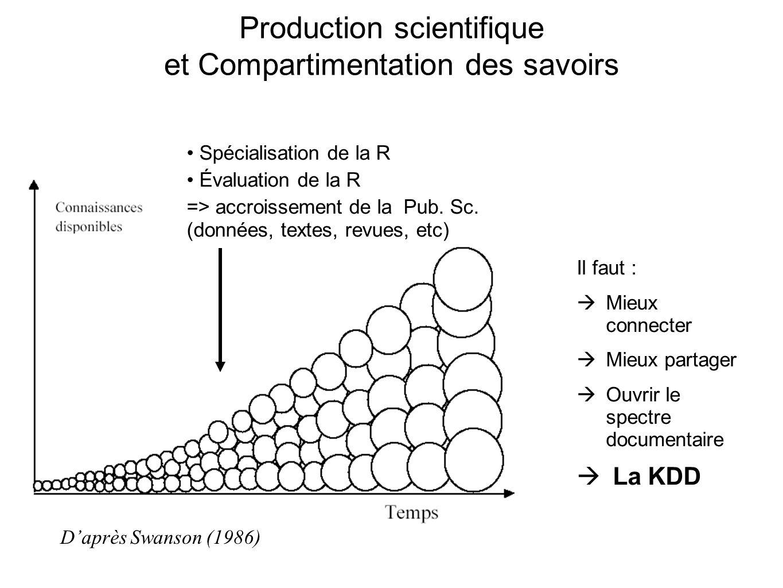 Production scientifique et Compartimentation des savoirs Daprès Swanson (1986) Spécialisation de la R Évaluation de la R => accroissement de la Pub. S