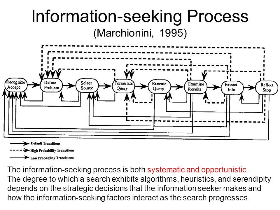 Actions parallèles pour la recherche dinformation (Marchionini, 1995) « Les systèmes hautement interactifs de recherche et les bases de données en texte intégral ont commencé à brouiller les frontières qui séparent les sous-processus et ont tendance à diminuer la linéarité de leur progression.