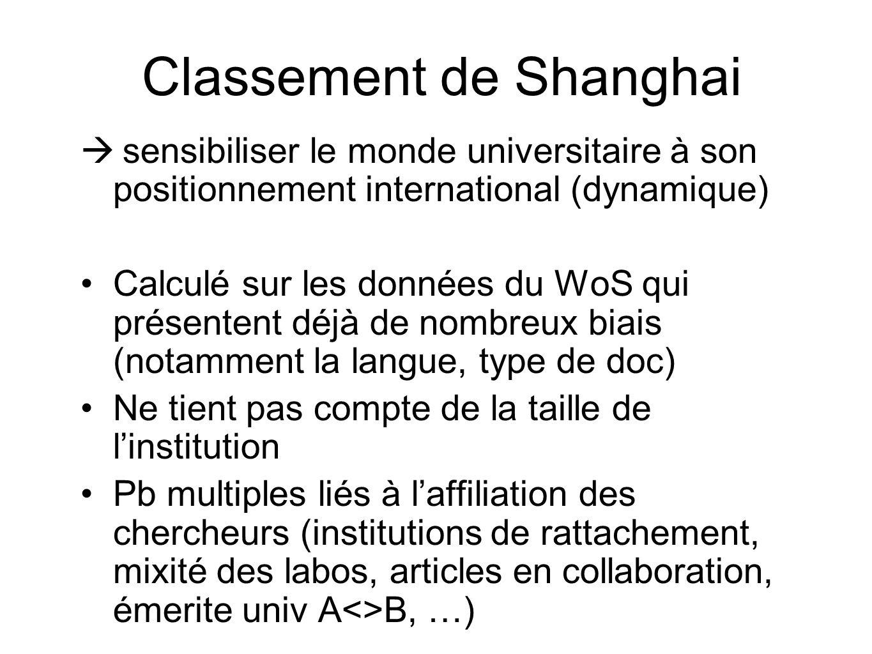 Classement de Shanghai sensibiliser le monde universitaire à son positionnement international (dynamique) Calculé sur les données du WoS qui présenten