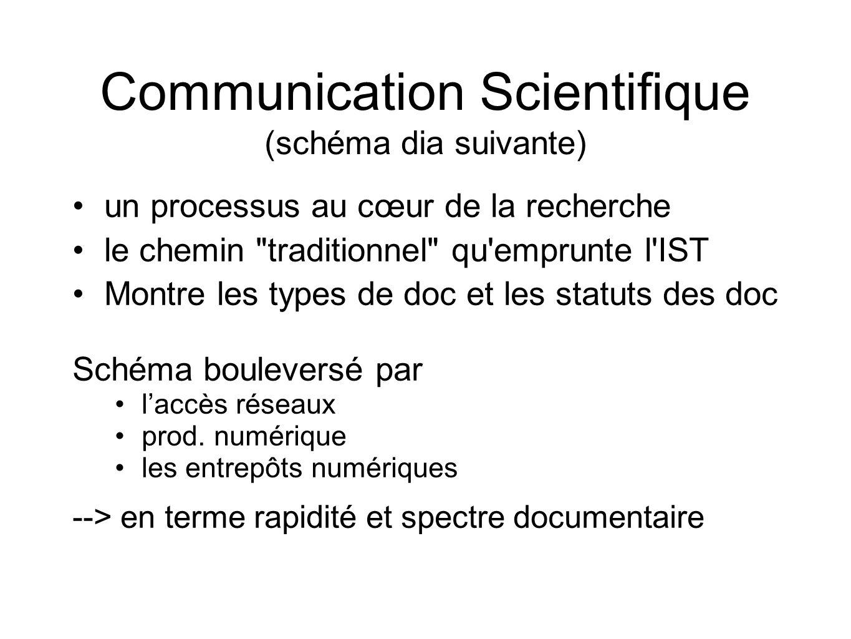 Communication Scientifique (schéma dia suivante) un processus au cœur de la recherche le chemin