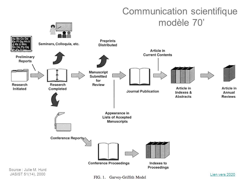 Communication scientifique modèle 70 Source : Julie M. Hurd JASIST 51(14), 2000 Lien vers 2020