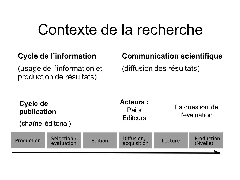Cycle de linformation (usage de linformation et production de résultats) Cycle de publication (chaîne éditorial) Contexte de la recherche Communicatio