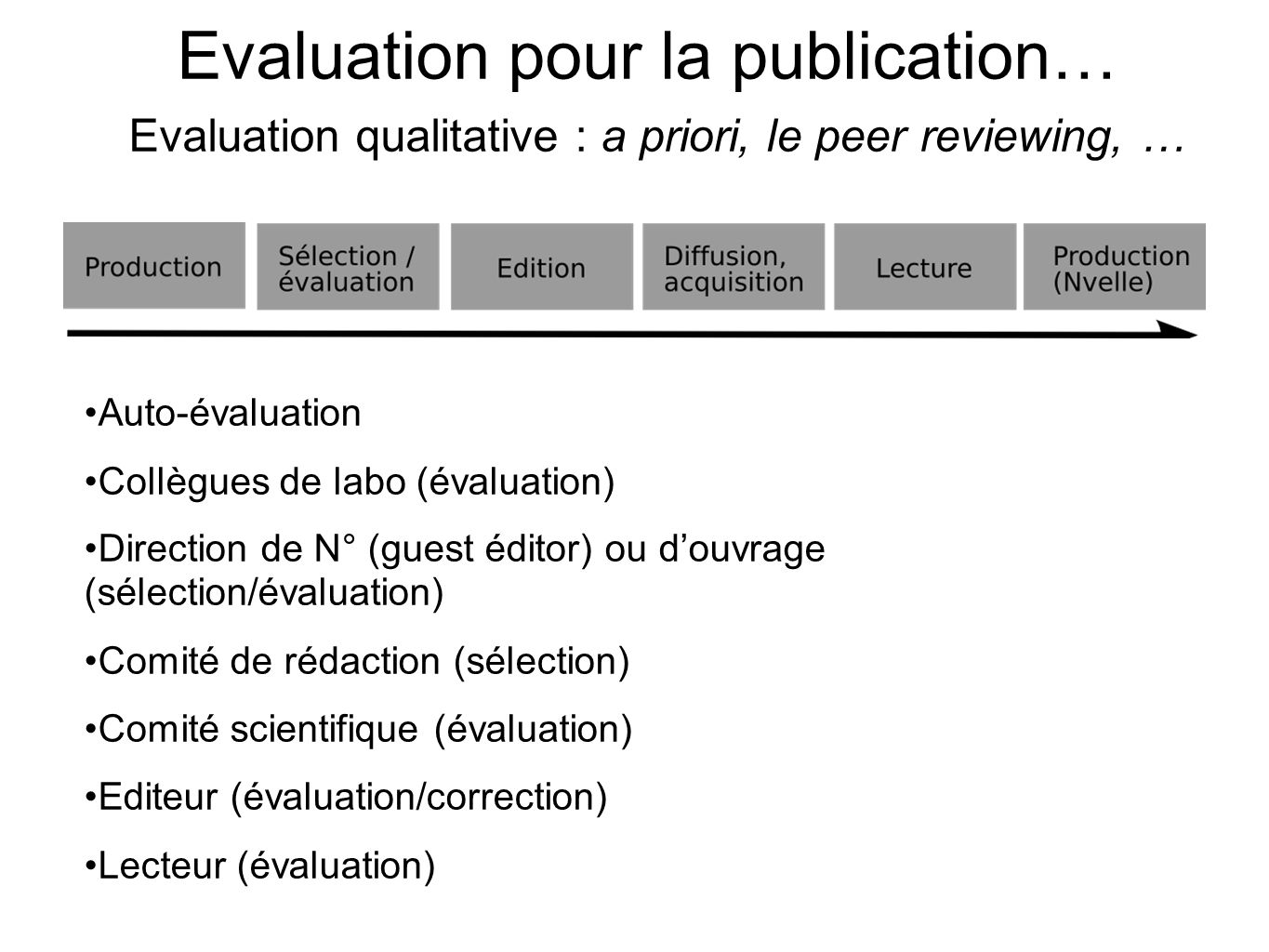 … Publication pour lévaluation Evaluation quantitative : a posteriori, la bibliométrie Garfield et le Science Citation Index (SCI) de lInstitute for Scientific Information (ISI) STM/SHS : JCR et JCR-SS.