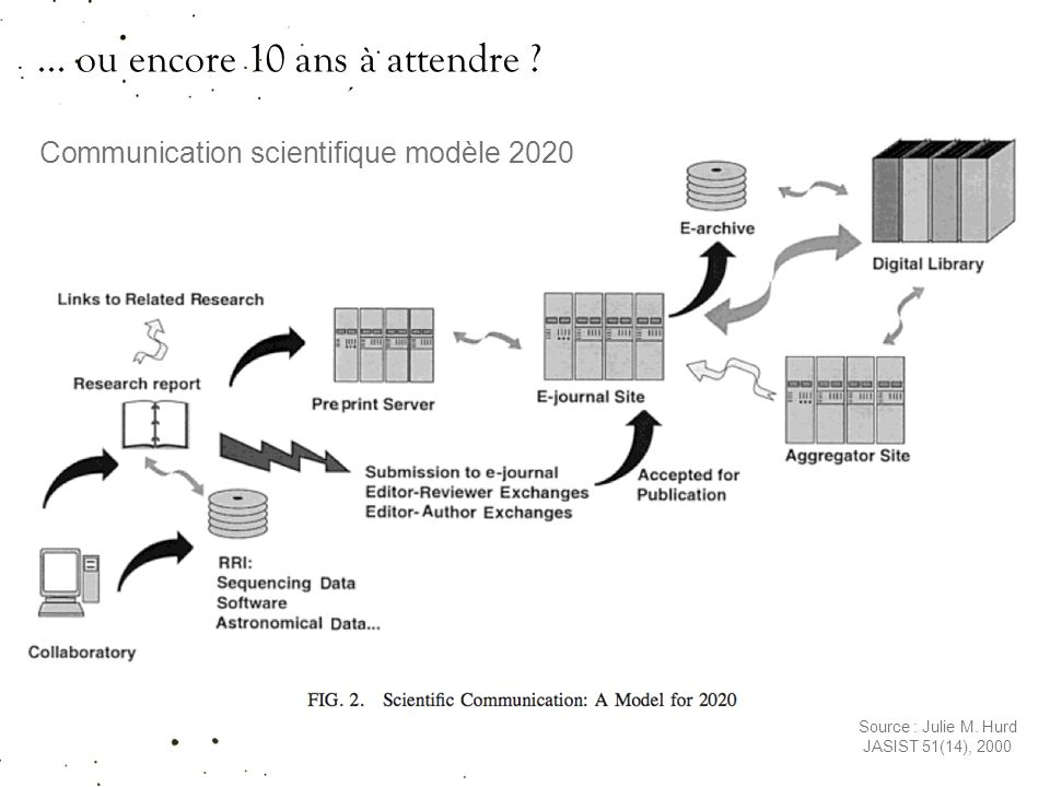Communication scientifique modèle 2020 Source : Julie M.
