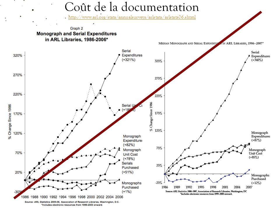 Coût de la documentation http://www.arl.org/stats/annualsurveys/arlstats/arlstats06.shtml http://www.arl.org/stats/annualsurveys/arlstats/arlstats06.shtml