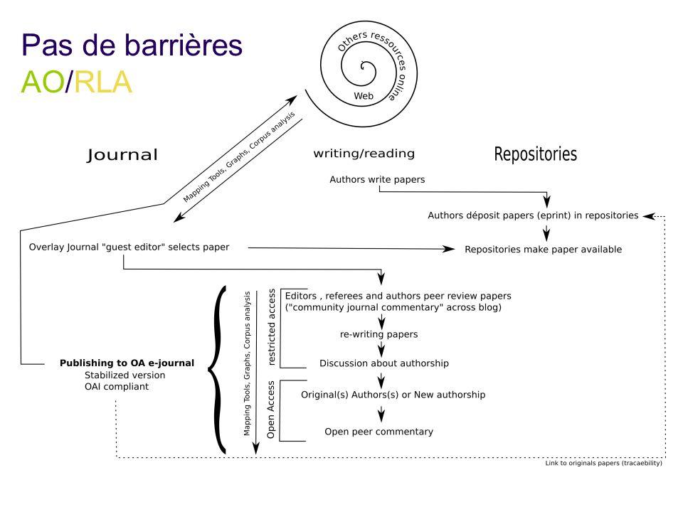 Pas de barrières AO/RLA