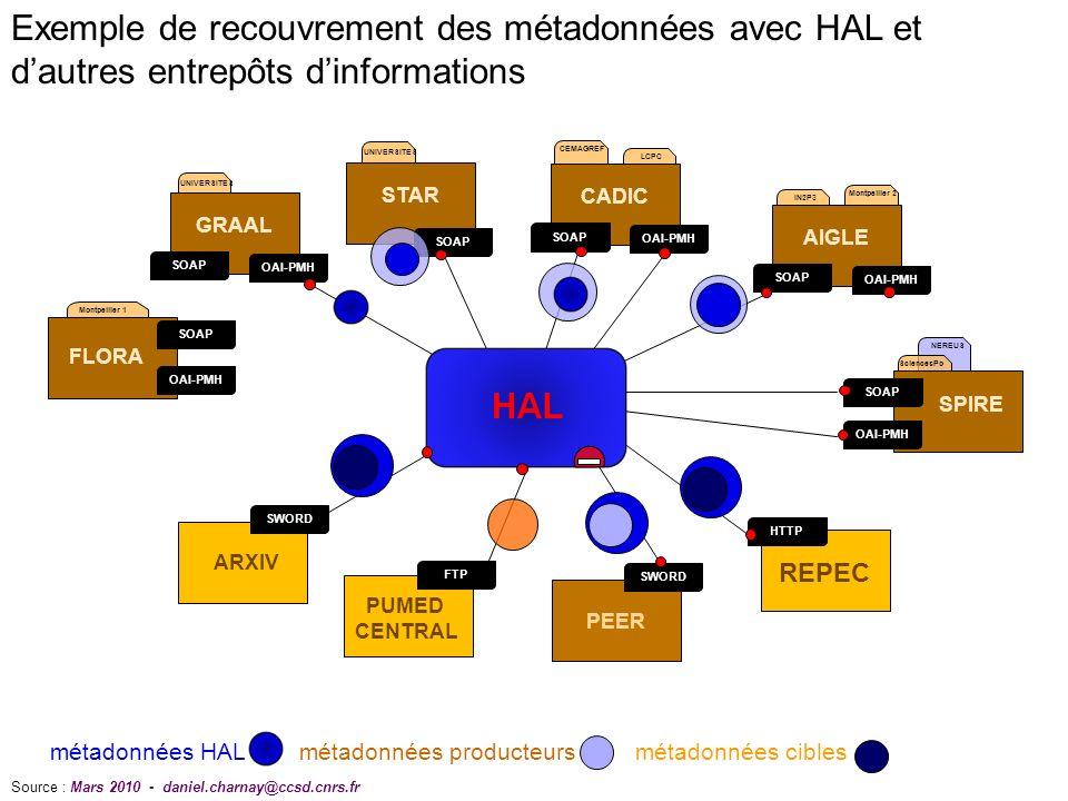 NEREUS UNIVERSITES CEMAGREF LCPC OAI-PMH SOAP GRAAL STAR SOAP OAI-PMH SOAP CADIC IN2P3 Montpellier 2 OAI-PMH SOAP AIGLE ARXIV SWORD PUMED CENTRAL FTP PEER SWORD SciencesPo OAI-PMH SOAP SPIRE HTTP REPEC Montpellier 1 OAI-PMH SOAP FLORA métadonnées HAL métadonnées producteurs métadonnées cibles Source : Mars 2010 - daniel.charnay@ccsd.cnrs.fr Exemple de recouvrement des métadonnées avec HAL et dautres entrepôts dinformations