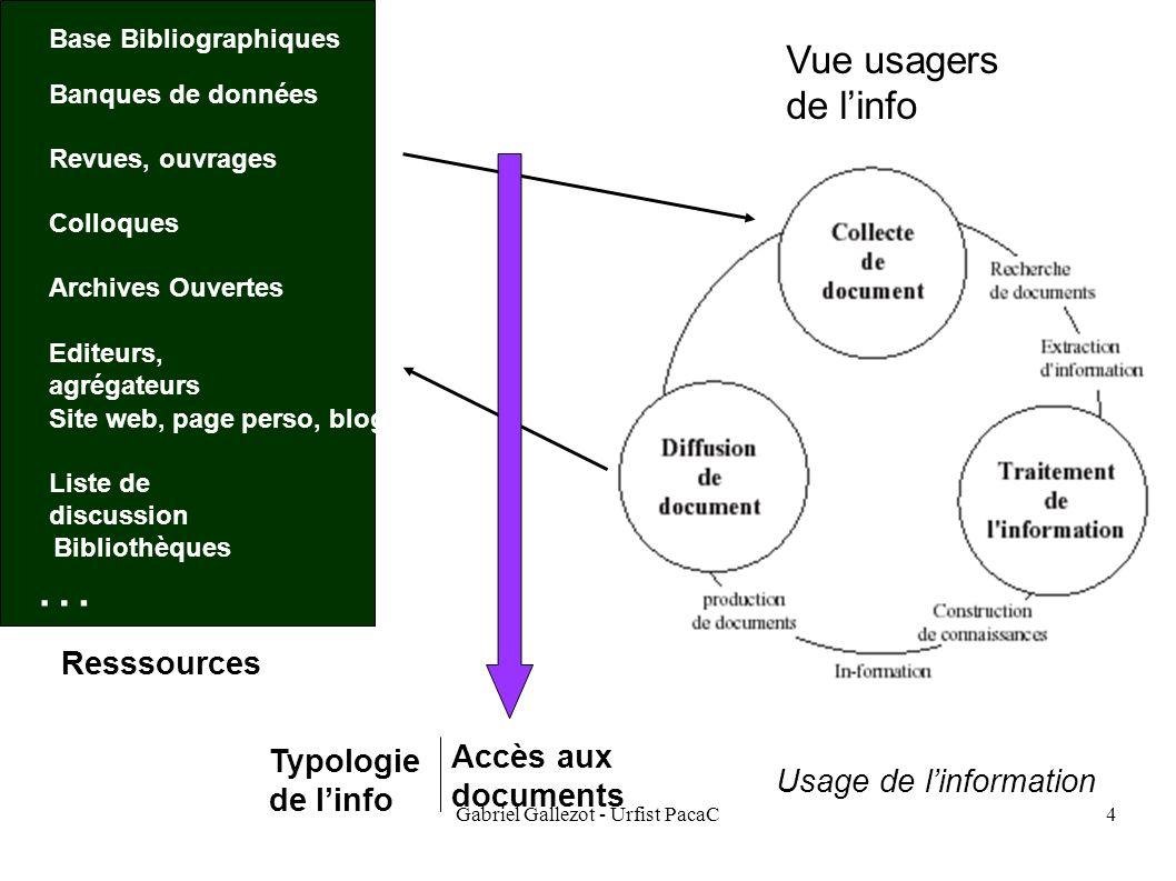 Gabriel Gallezot - Urfist PacaC4 Base Bibliographiques Banques de données Revues, ouvrages Colloques Site web, page perso, blog Liste de discussion Ed