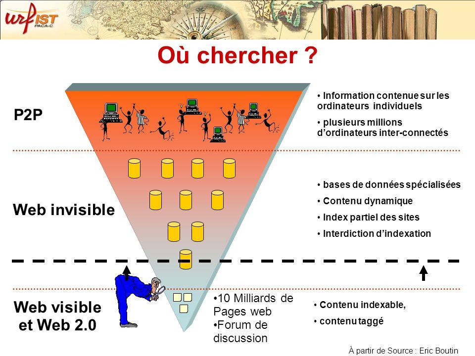 Où chercher ? Web visible et Web 2.0 Web invisible P2P Contenu indexable, contenu taggé bases de données spécialisées Contenu dynamique Index partiel