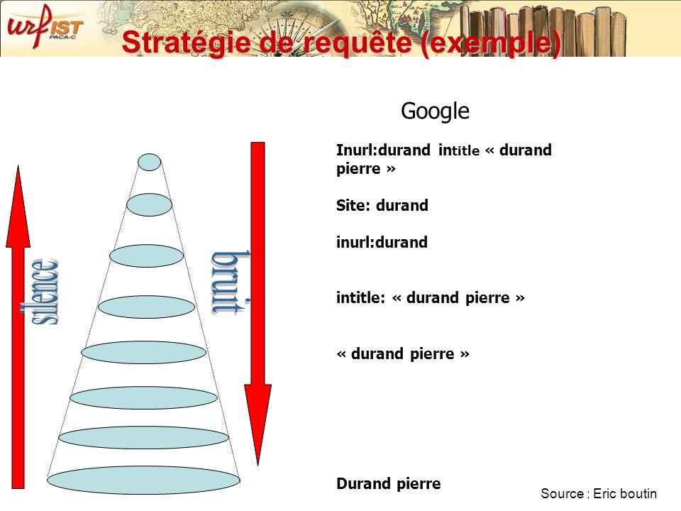 Stratégie de requête (exemple) Inurl:durand in title « durand pierre » Site: durand inurl:durand intitle: « durand pierre » « durand pierre » Durand p