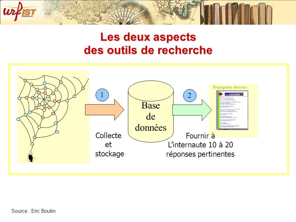 Les deux aspects des outils de recherche Base de données Propagation electrons : Collecte et stockage Fournir à Linternaute 10 à 20 réponses pertinent