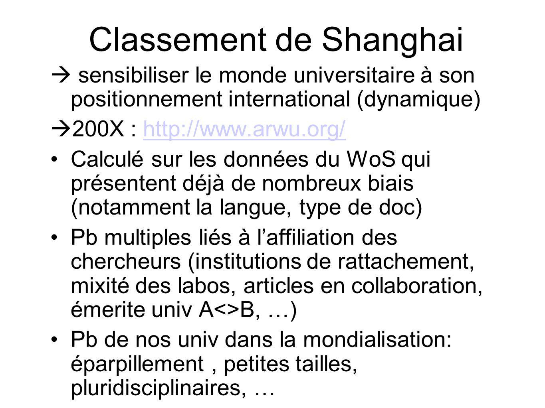 Classement de Shanghai sensibiliser le monde universitaire à son positionnement international (dynamique) 200X : http://www.arwu.org/http://www.arwu.org/ Calculé sur les données du WoS qui présentent déjà de nombreux biais (notamment la langue, type de doc) Pb multiples liés à laffiliation des chercheurs (institutions de rattachement, mixité des labos, articles en collaboration, émerite univ A<>B, …) Pb de nos univ dans la mondialisation: éparpillement, petites tailles, pluridisciplinaires, …