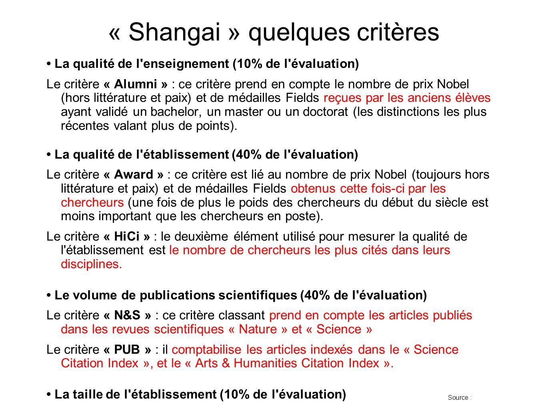« Shangai » quelques critères La qualité de l enseignement (10% de l évaluation) Le critère « Alumni » : ce critère prend en compte le nombre de prix Nobel (hors littérature et paix) et de médailles Fields reçues par les anciens élèves ayant validé un bachelor, un master ou un doctorat (les distinctions les plus récentes valant plus de points).