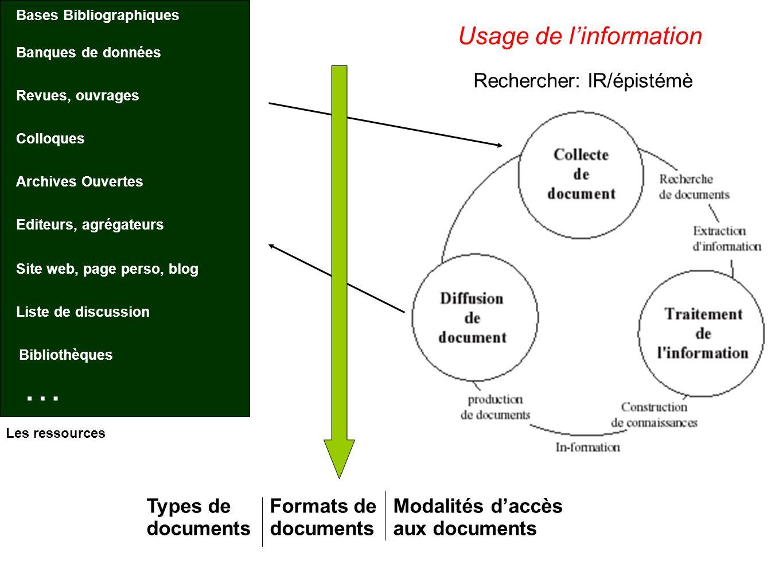 Communication Scientifique (schéma dia suivante) un processus au cœur de la recherche le chemin traditionnel qu emprunte l IST Montre les types de doc et les statuts des doc Schéma bouleversé par laccès réseaux prod.
