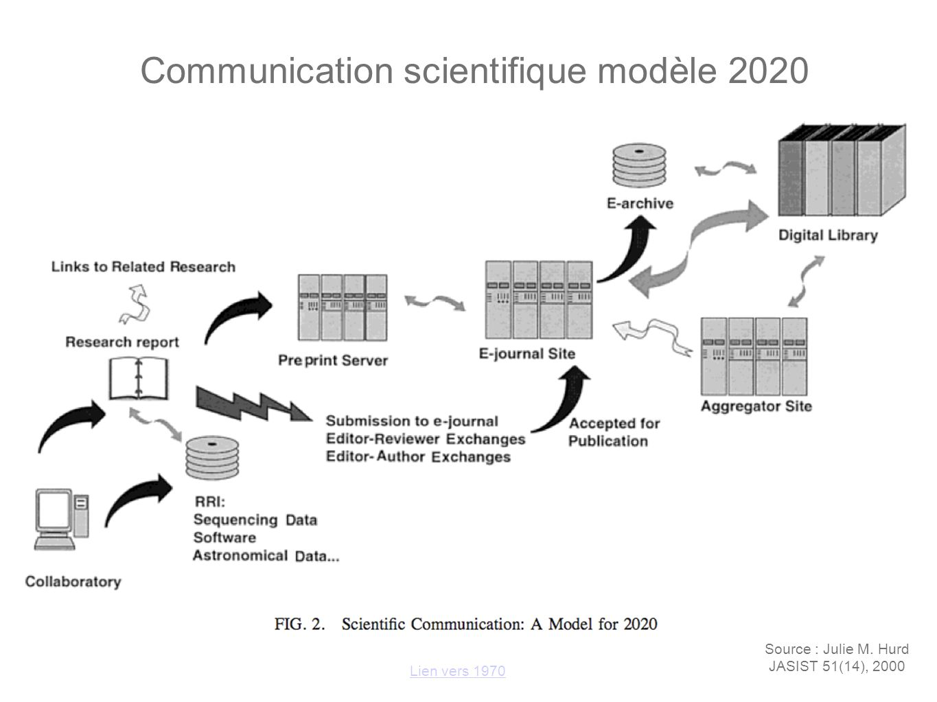 Communication scientifique modèle 2020 Source : Julie M. Hurd JASIST 51(14), 2000 Lien vers 1970