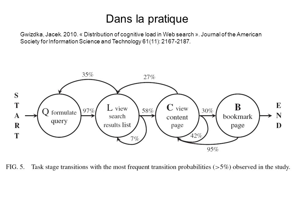 Dans la pratique Gwizdka, Jacek. 2010. « Distribution of cognitive load in Web search ». Journal of the American Society for Information Science and T