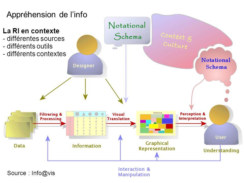 Gallezot Source : Info@vis La RI en contexte - différentes sources - différents outils - différents contextes Appréhension de linfo