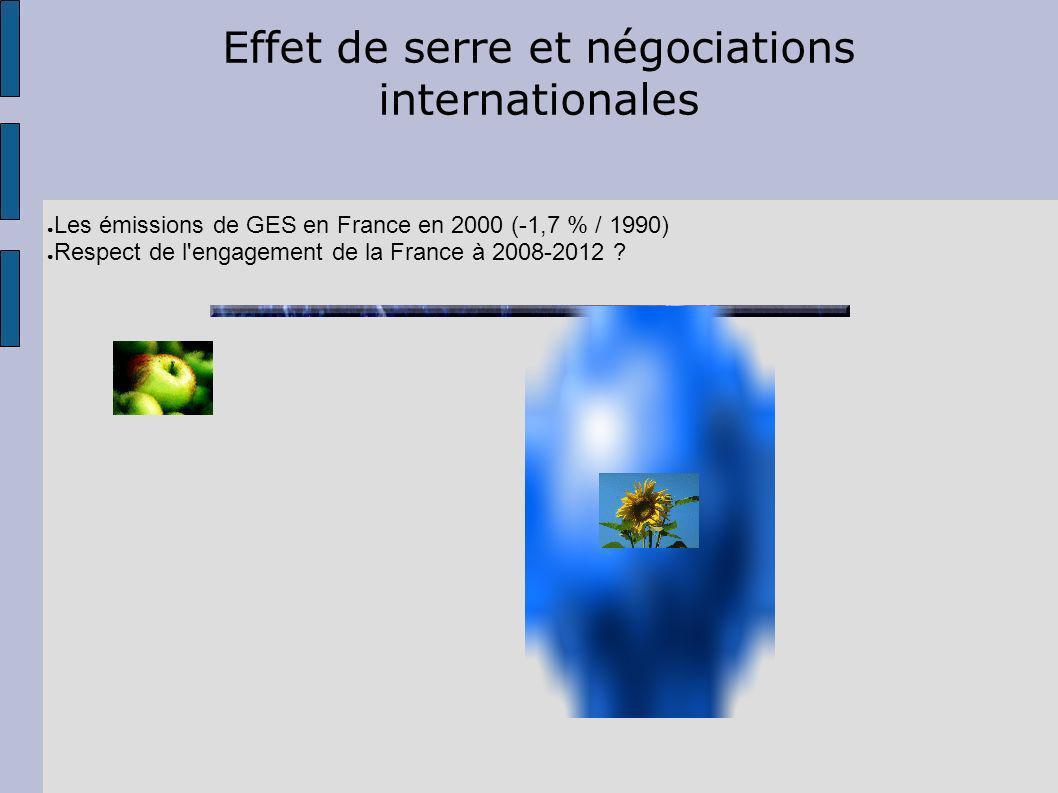 Effet de serre et négociations internationales Les émissions de GES en France en 2000 (-1,7 % / 1990) Respect de l engagement de la France à 2008-2012 ?