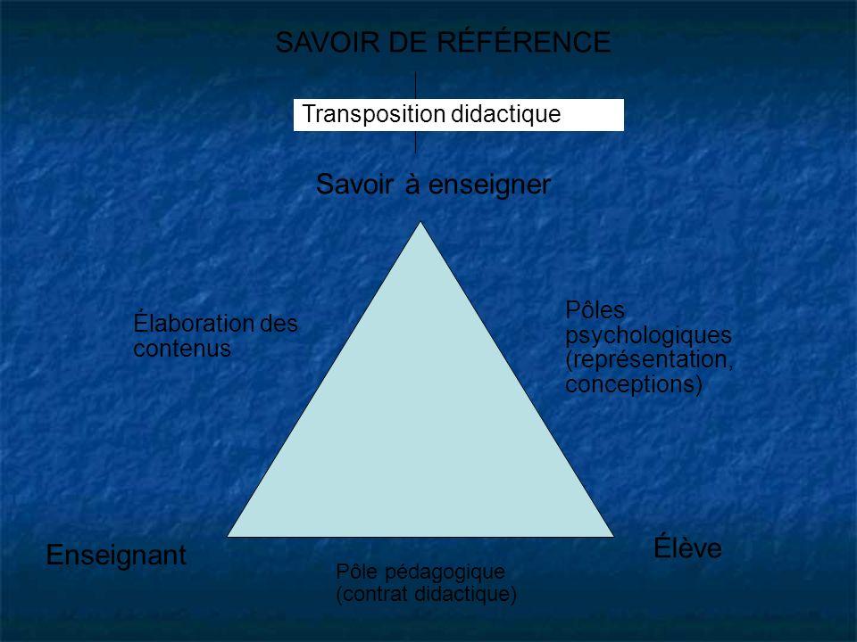 SAVOIR DE RÉFÉRENCE Élaboration des contenus Enseignant Élève Pôles psychologiques (représentation, conceptions) Savoir à enseigner Transposition dida