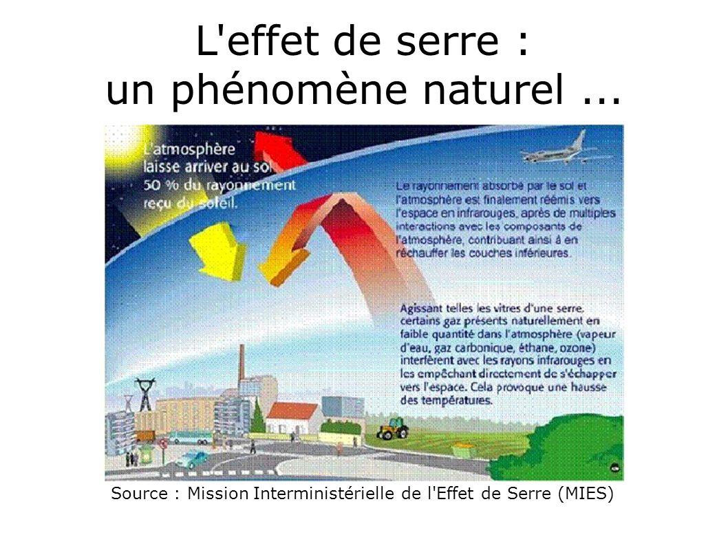 L'effet de serre : un phénomène naturel... Source : Mission Interministérielle de l'Effet de Serre (MIES)