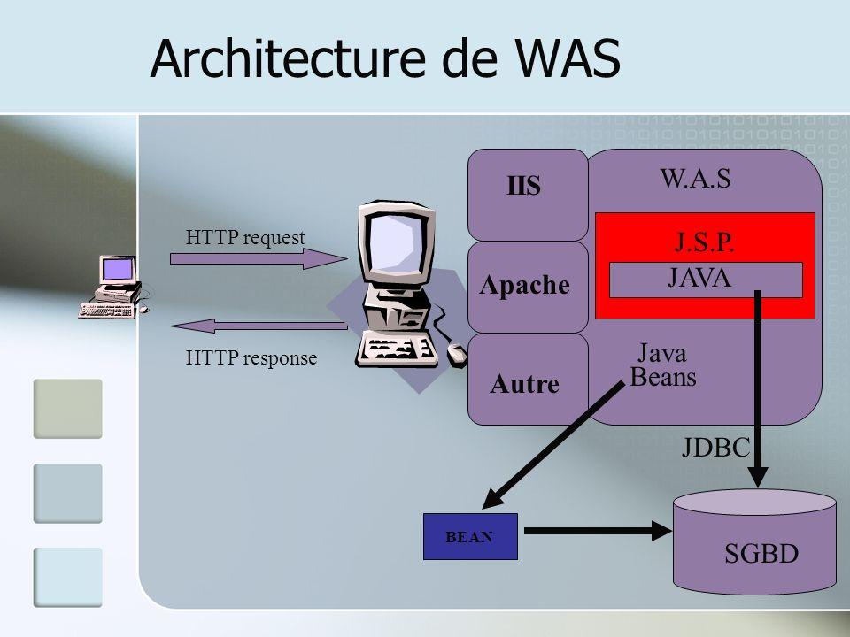 Architecture de WAS HTTP request HTTP response IIS J.S.P.