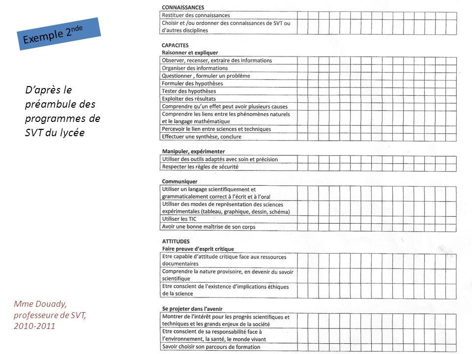 Mme Douady, professeure de SVT, 2010-2011 Exemple 2 nde Daprès le préambule des programmes de SVT du lycée