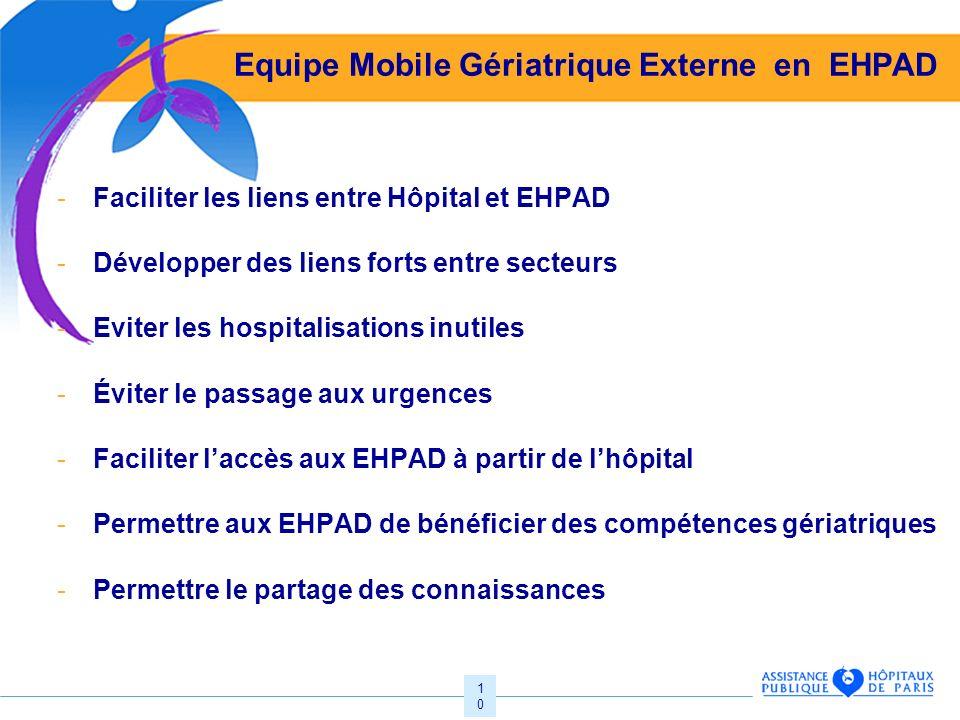 10 Equipe Mobile Gériatrique Externe en EHPAD -Faciliter les liens entre Hôpital et EHPAD -Développer des liens forts entre secteurs -Eviter les hospi