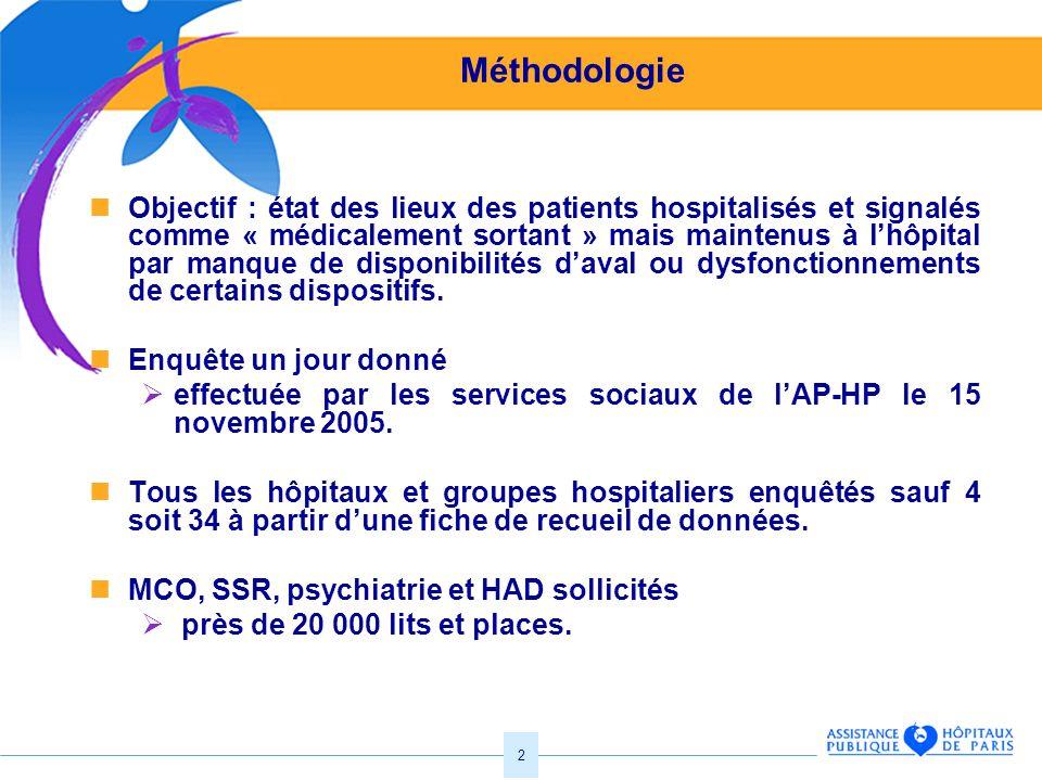 2 Méthodologie Objectif : état des lieux des patients hospitalisés et signalés comme « médicalement sortant » mais maintenus à lhôpital par manque de