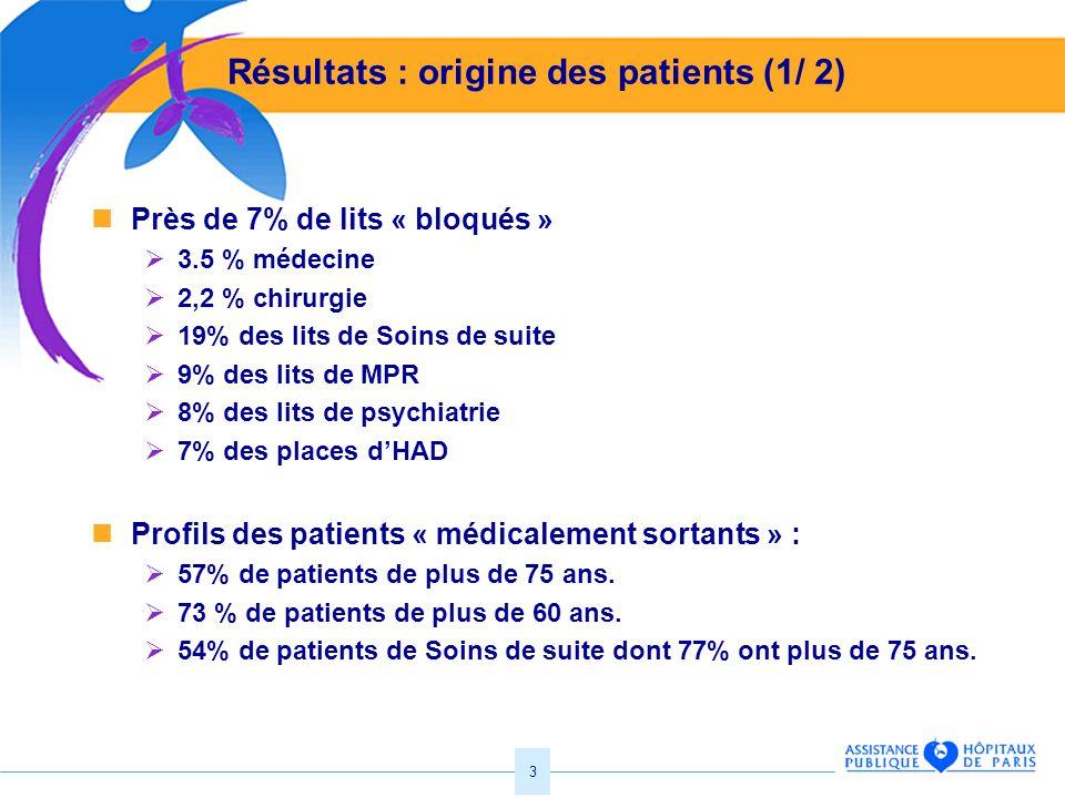 3 Résultats : origine des patients (1/ 2) Près de 7% de lits « bloqués » 3.5 % médecine 2,2 % chirurgie 19% des lits de Soins de suite 9% des lits de