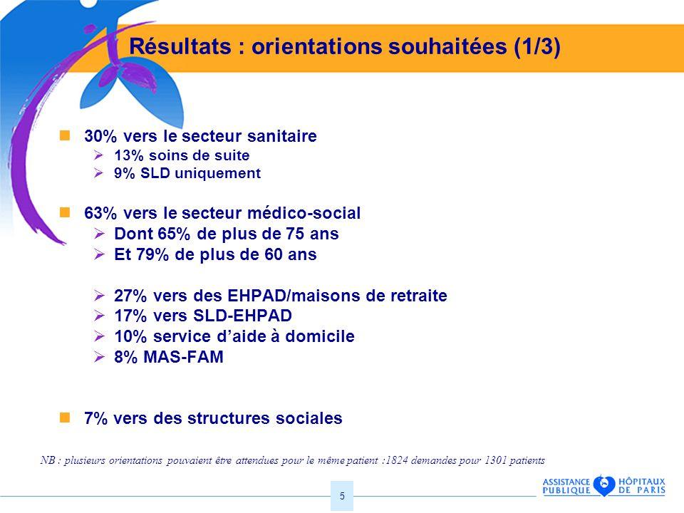 5 Résultats : orientations souhaitées (1/3) 30% vers le secteur sanitaire 13% soins de suite 9% SLD uniquement 63% vers le secteur médico-social Dont