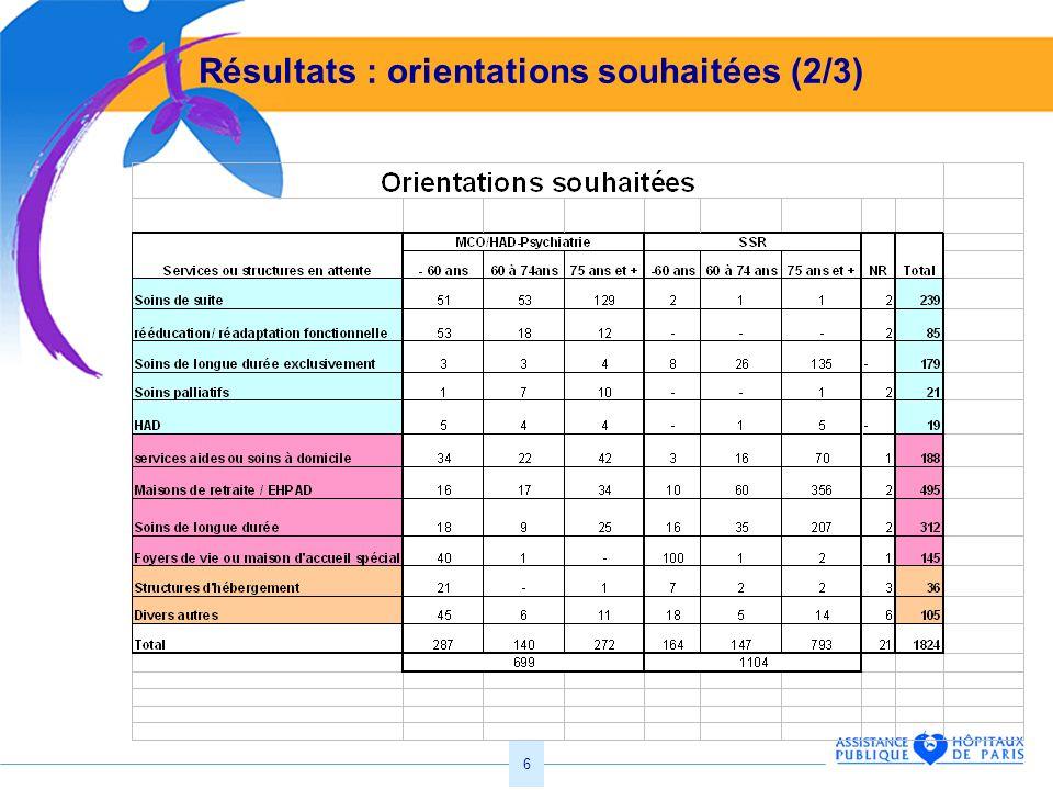 6 Résultats : orientations souhaitées (2/3)