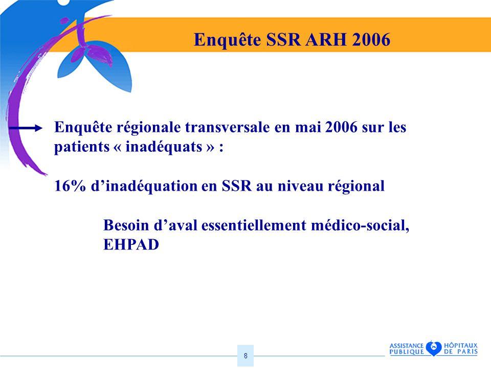 8 Enquête SSR ARH 2006 Enquête régionale transversale en mai 2006 sur les patients « inadéquats » : 16% dinadéquation en SSR au niveau régional Besoin