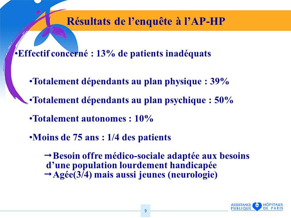 9 Résultats de lenquête à lAP-HP Effectif concerné : 13% de patients inadéquats Totalement dépendants au plan physique : 39% Totalement dépendants au