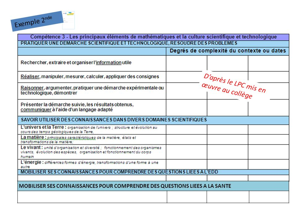 MOBILISER SES CONNAISSANCES POUR COMPRENDRE DES QUESTIONS LIEES A LA SANTE Exemple 2 nde Daprès le LPC mis en œuvre au collège