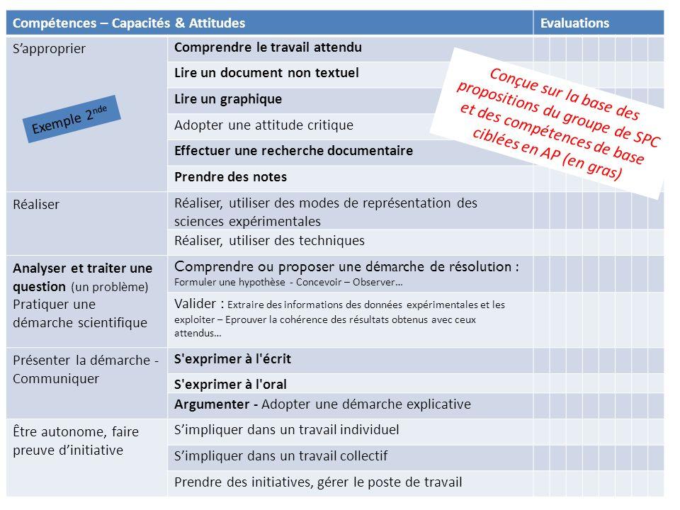 Compétences – Capacités & AttitudesEvaluations Sapproprier Comprendre le travail attendu Lire un document non textuel Lire un graphique Adopter une at