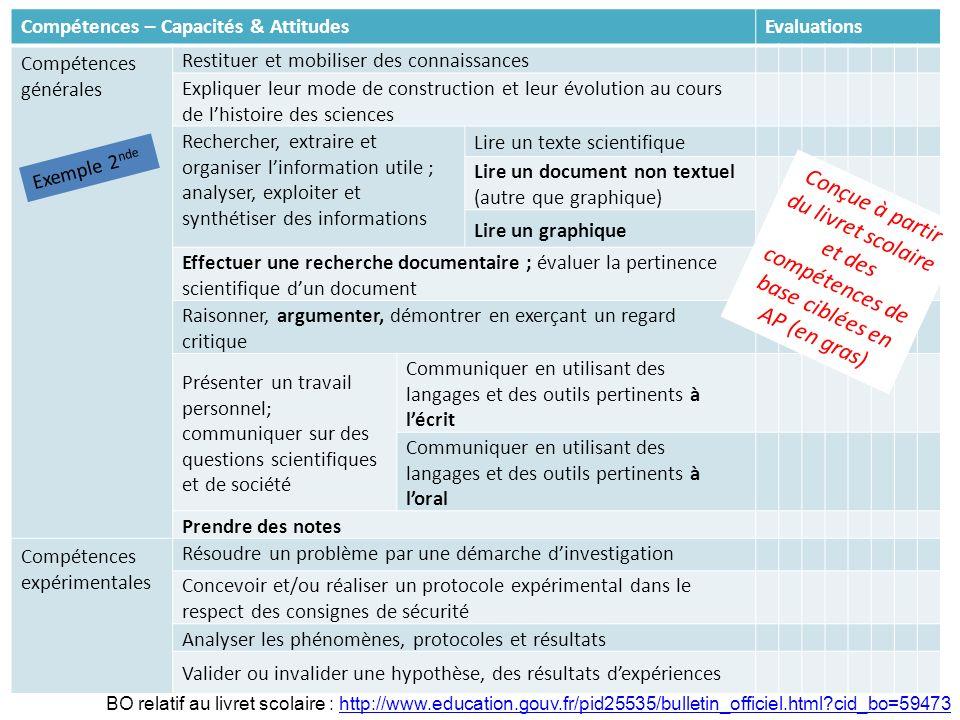 Compétences – Capacités & AttitudesEvaluations Compétences générales Restituer et mobiliser des connaissances Expliquer leur mode de construction et l