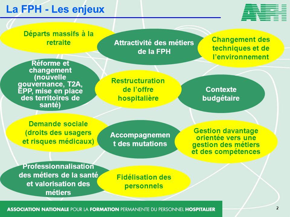 2 Réforme et changement (nouvelle gouvernance, T2A, EPP, mise en place des territoires de santé) Départs massifs à la retraite Contexte budgétaire Dem