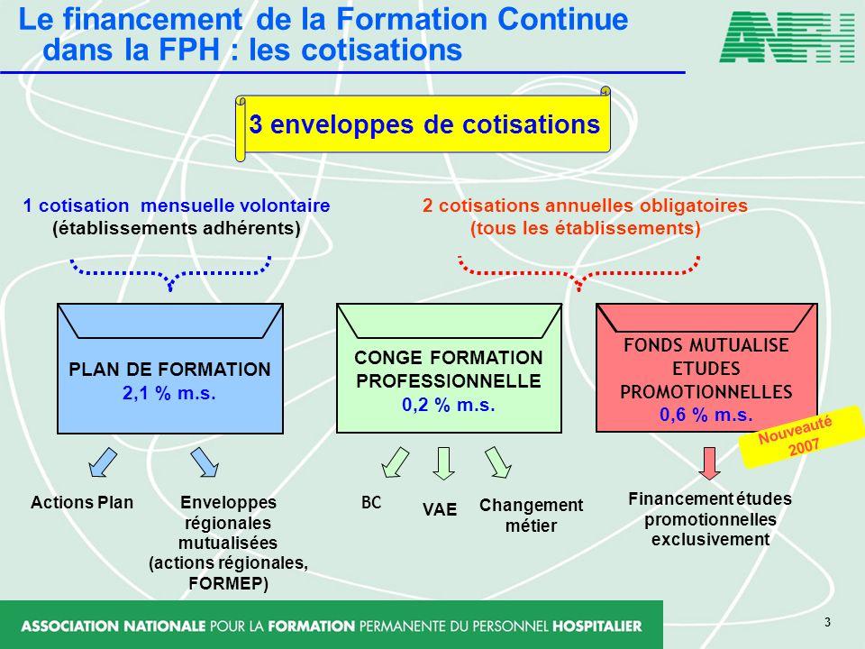 3 3 enveloppes de cotisations 1 cotisation mensuelle volontaire (établissements adhérents) CONGE FORMATION PROFESSIONNELLE 0,2 % m.s. 2 cotisations an