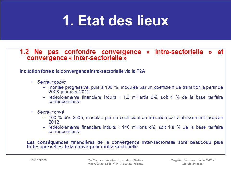 13/11/2008Conférence des directeurs des affaires financières de la FHF / Ile-de-France Congrès dautomne de la FHF / Ile-de-France 1.