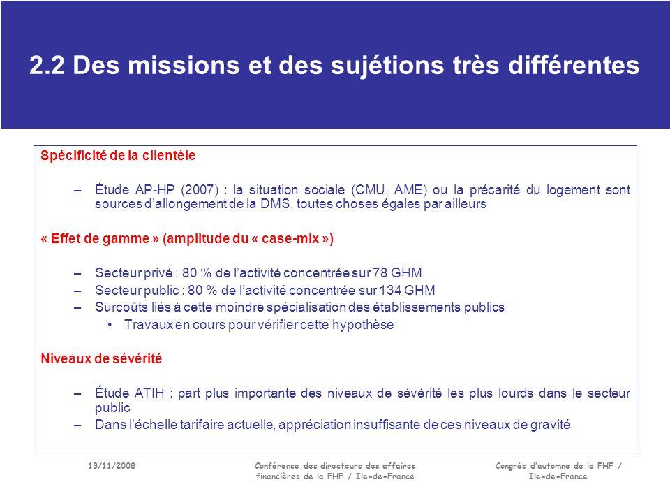 13/11/2008Conférence des directeurs des affaires financières de la FHF / Ile-de-France Congrès dautomne de la FHF / Ile-de-France 2.2 Des missions et des sujétions très différentes Spécificité de la clientèle –Étude AP-HP (2007) : la situation sociale (CMU, AME) ou la précarité du logement sont sources dallongement de la DMS, toutes choses égales par ailleurs « Effet de gamme » (amplitude du « case-mix ») –Secteur privé : 80 % de lactivité concentrée sur 78 GHM –Secteur public : 80 % de lactivité concentrée sur 134 GHM –Surcoûts liés à cette moindre spécialisation des établissements publics Travaux en cours pour vérifier cette hypothèse Niveaux de sévérité –Étude ATIH : part plus importante des niveaux de sévérité les plus lourds dans le secteur public –Dans léchelle tarifaire actuelle, appréciation insuffisante de ces niveaux de gravité