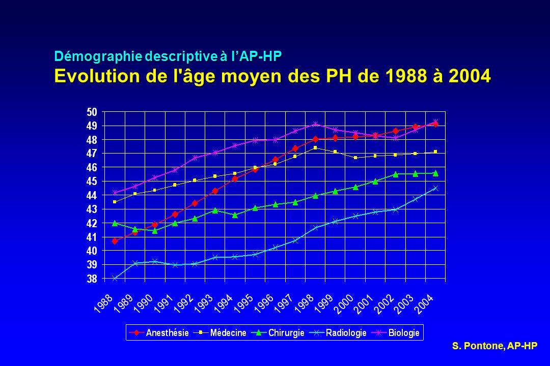 Démographie descriptive à lAP-HP Evolution de l'âge moyen des PH de 1988 à 2004 S. Pontone, AP-HP