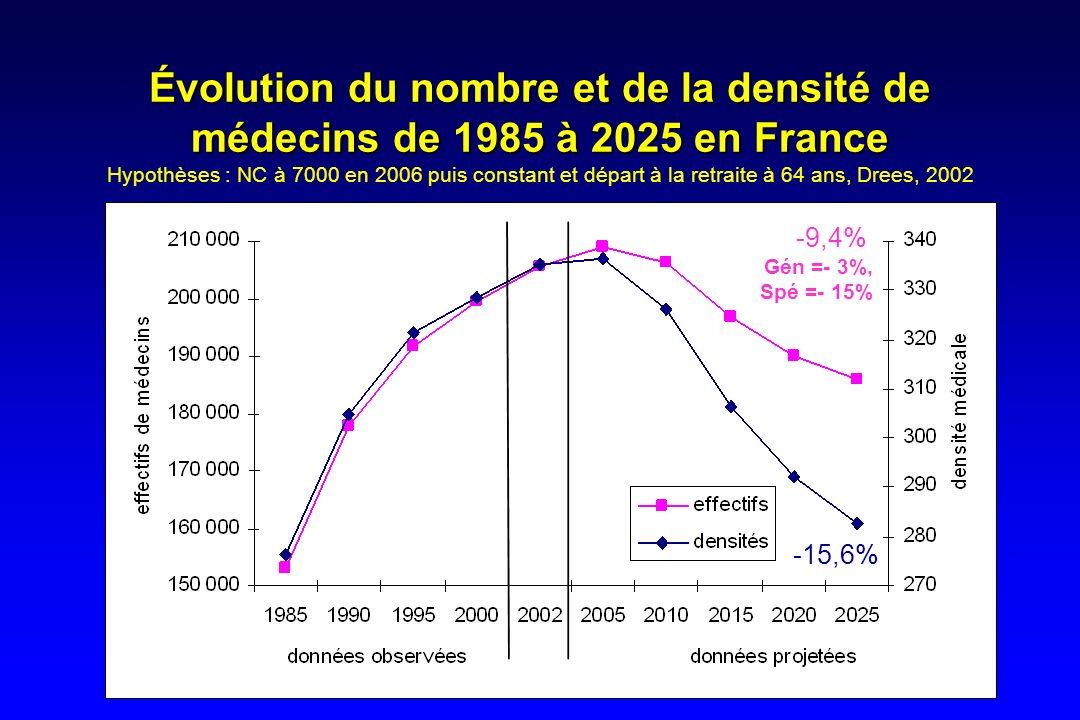 Évolution du nombre et de la densité de médecins de 1985 à 2025 en France Évolution du nombre et de la densité de médecins de 1985 à 2025 en France Hy